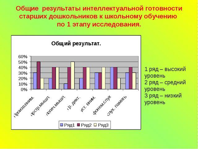 Общие результаты интеллектуальной готовности старших дошкольников к школьному...