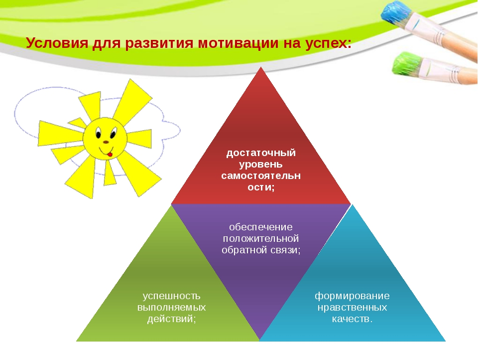 Условия для развития мотивации на успех: PowerPoint Template