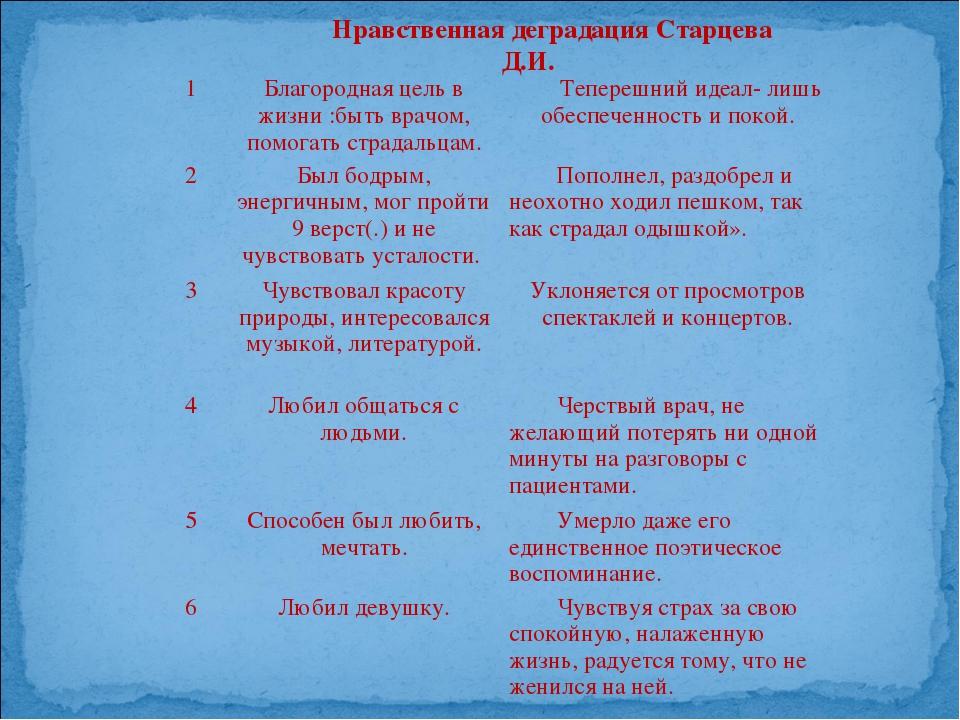 Нравственная деградация Старцева Д.И. 1Благородная цель в жизни :быть врачом...