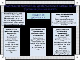 Реализации внеурочной деятельности в рамках ФГОС (организационный аспект) вне