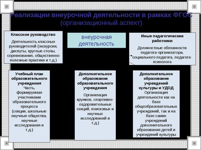Реализации внеурочной деятельности в рамках ФГОС (организационный аспект) вне...