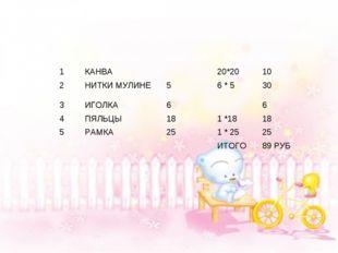 № НазваниеЦена руб РасходВсего 1КАНВА20*2010 2НИТКИ МУЛИНЕ56 * 53