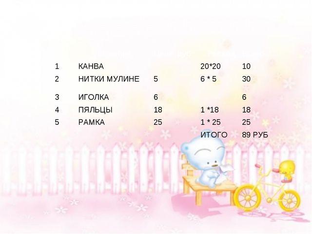 № НазваниеЦена руб РасходВсего 1КАНВА20*2010 2НИТКИ МУЛИНЕ56 * 53...