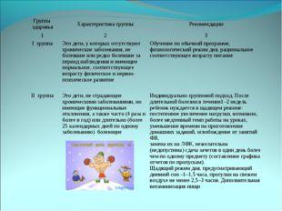 Группа здоровьяХарактеристика группыРекомендации 123 I группаЭто дети, у