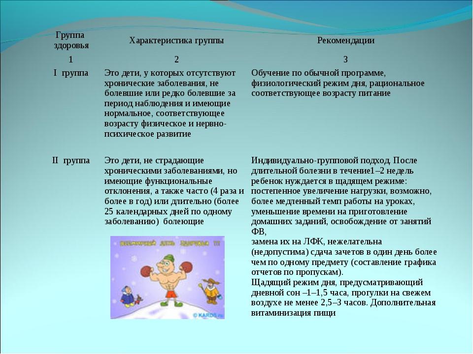 Группа здоровьяХарактеристика группыРекомендации 123 I группаЭто дети, у...
