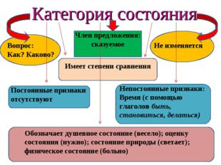 Категория состояния Вопрос: Как? Каково? Имеет степени сравнения Постоянные п