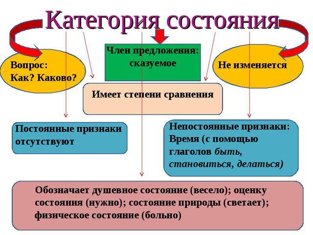 Категория состояния Вопрос: Как? Каково? Имеет степени сравнения Постоянные п...