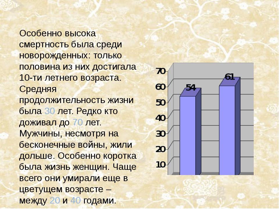Особенно высока смертность была среди новорожденных: только половина из них д...
