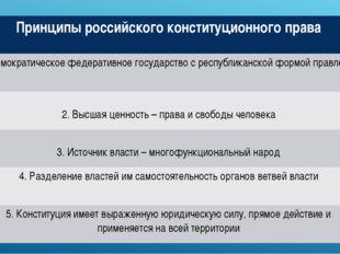 Принципы российского конституционного права 1. Демократическое федеративное г
