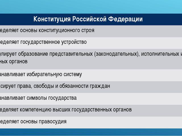 Конституция Российской Федерации 1. Определяет основы конституционного строя...