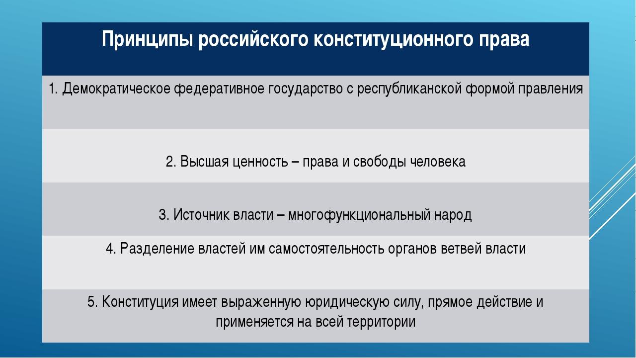 Принципы российского конституционного права 1. Демократическое федеративное г...