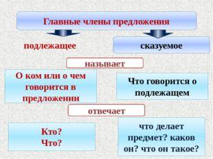 Главные члены предложения сказуемое подлежащее называет О ком или о чем гово