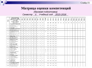 Матрица оценки компетенций (базовая подготовка) Семестр ІІ Учебный год 2015-2