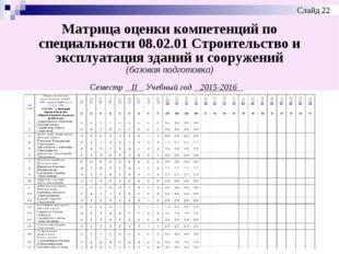 Матрица оценки компетенций по специальности 08.02.01 Строительство и эксплуат