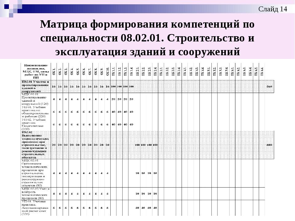 Матрица формирования компетенций по специальности 08.02.01. Строительство и э...