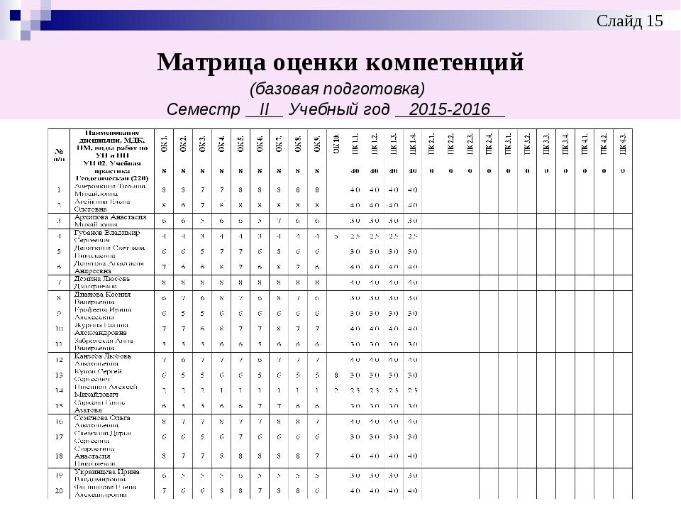 Матрица оценки компетенций (базовая подготовка) Семестр ІІ Учебный год 2015-2...
