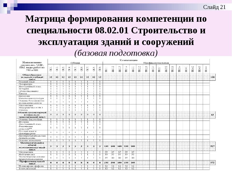 Матрица формирования компетенции по специальности 08.02.01 Строительство и эк...