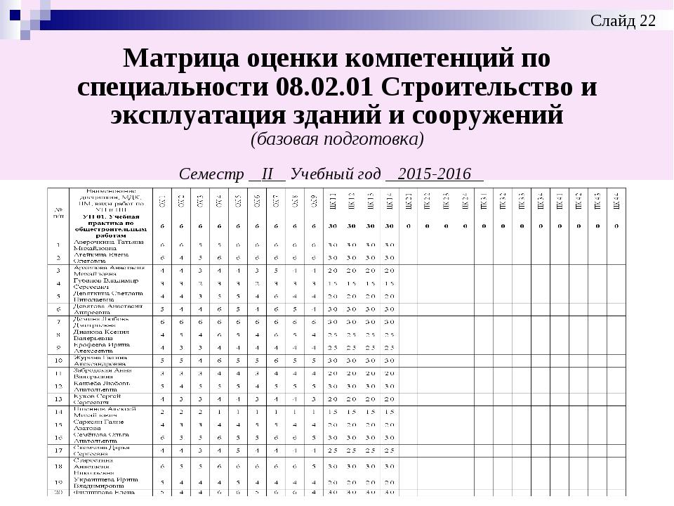 Матрица оценки компетенций по специальности 08.02.01 Строительство и эксплуат...