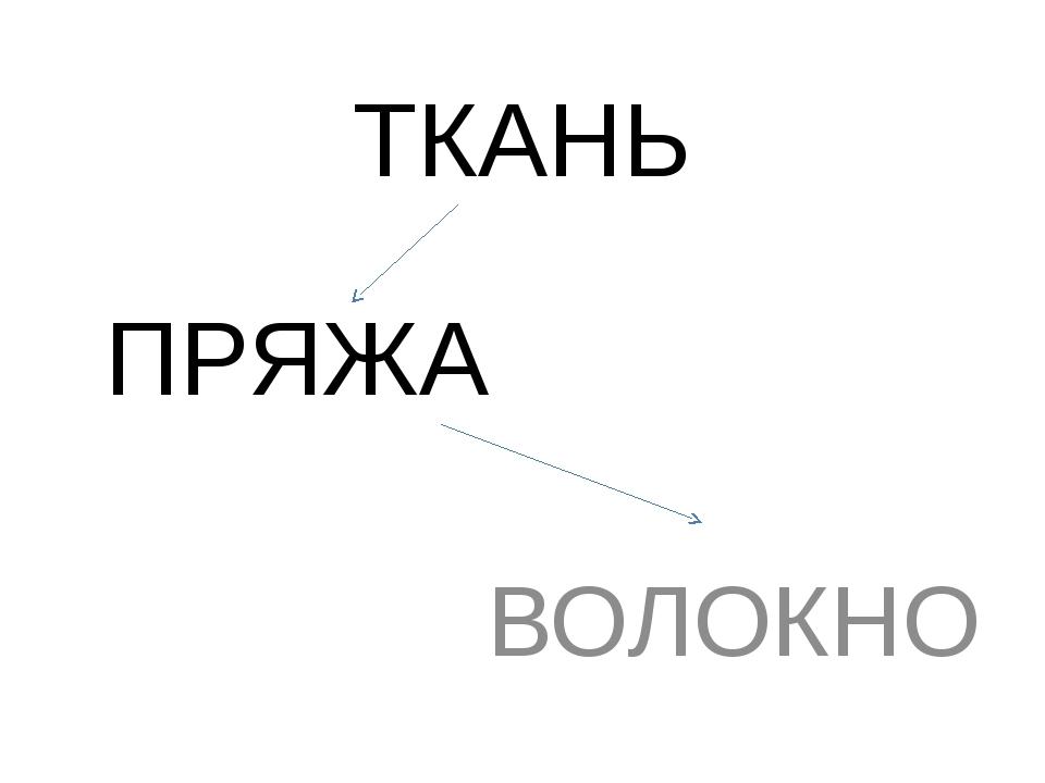 ТКАНЬ ПРЯЖА ВОЛОКНО