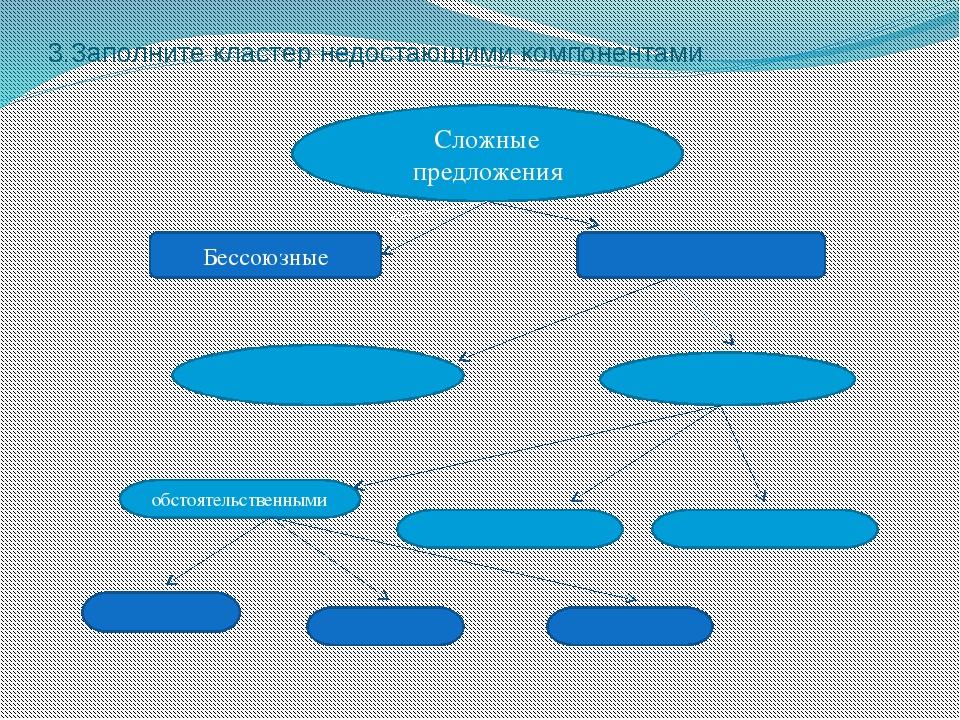 3.Заполните кластер недостающими компонентами Сложные предложения Бессоюзные...