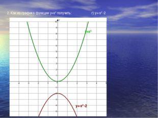 2. Как из графика функции у=х2 получить: г) у=-х2 -2 у=х2 у=-х2 -2