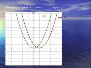 2. Как из графика функции у=х2 получить: в) у=(х - 1)2 у=х2 у=(х - 1)2