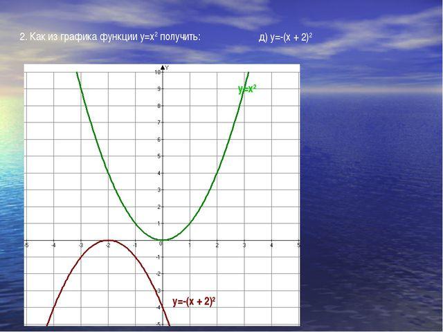 2. Как из графика функции у=х2 получить: д) у=-(х + 2)2 у=-(х + 2)2 у=х2