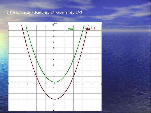 2. Как из графика функции у=х2 получить: а) у=х2 -3 у=х2 у=х2 -3