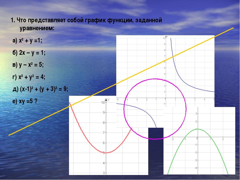 1. Что представляет собой график функции, заданной уравнением: а) х2 + у =1;...
