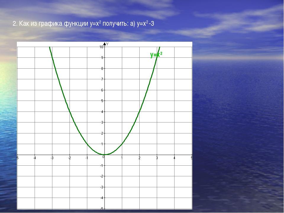 2. Как из графика функции у=х2 получить: а) у=х2 -3 у=х2