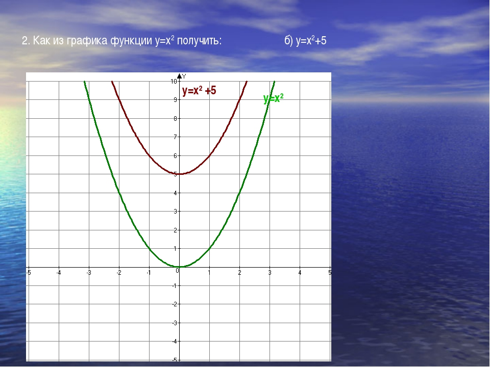 2. Как из графика функции у=х2 получить: б) у=х2+5 у=х2 у=х2 +5