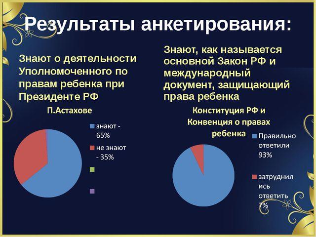 Результаты анкетирования: Знают о деятельности Уполномоченного по правам ребе...