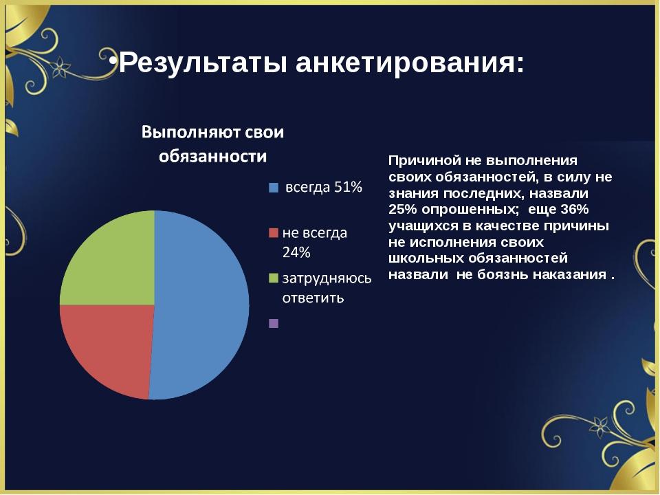 Результаты анкетирования: Причиной не выполнения своих обязанностей, в силу н...