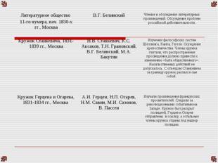Литературное общество 11-го нумера, нач. 1830-х гг., МоскваВ.Г. БелинскийЧт