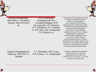 Кружок петрашевцев. 1844-1849 гг., Петербург, Москва, Киев, Ростов и др.М.В.