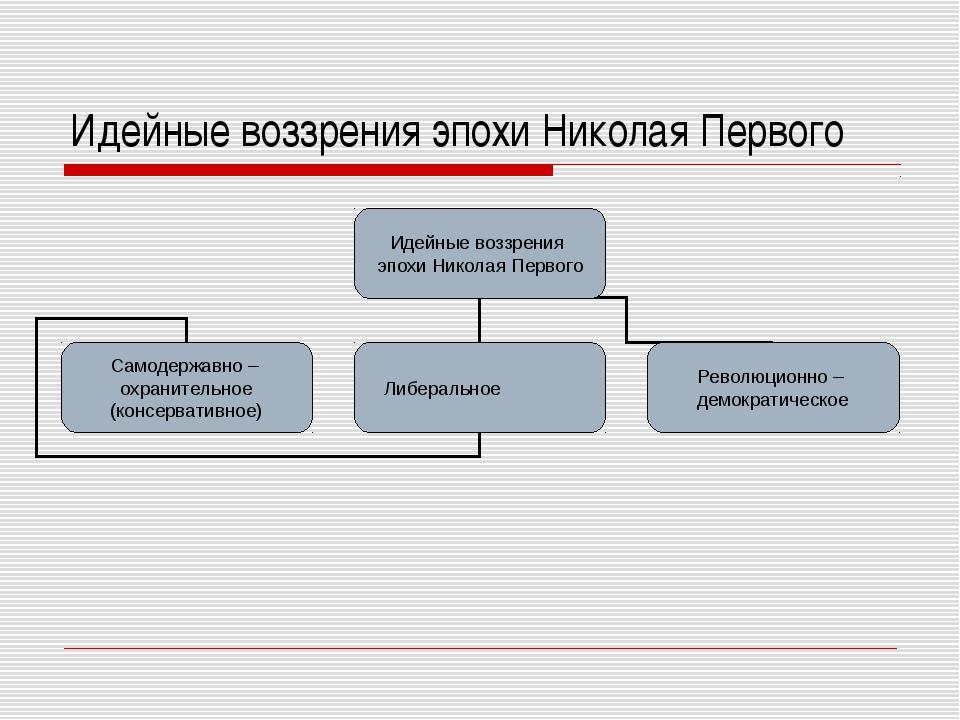 Идейные воззрения эпохи Николая Первого