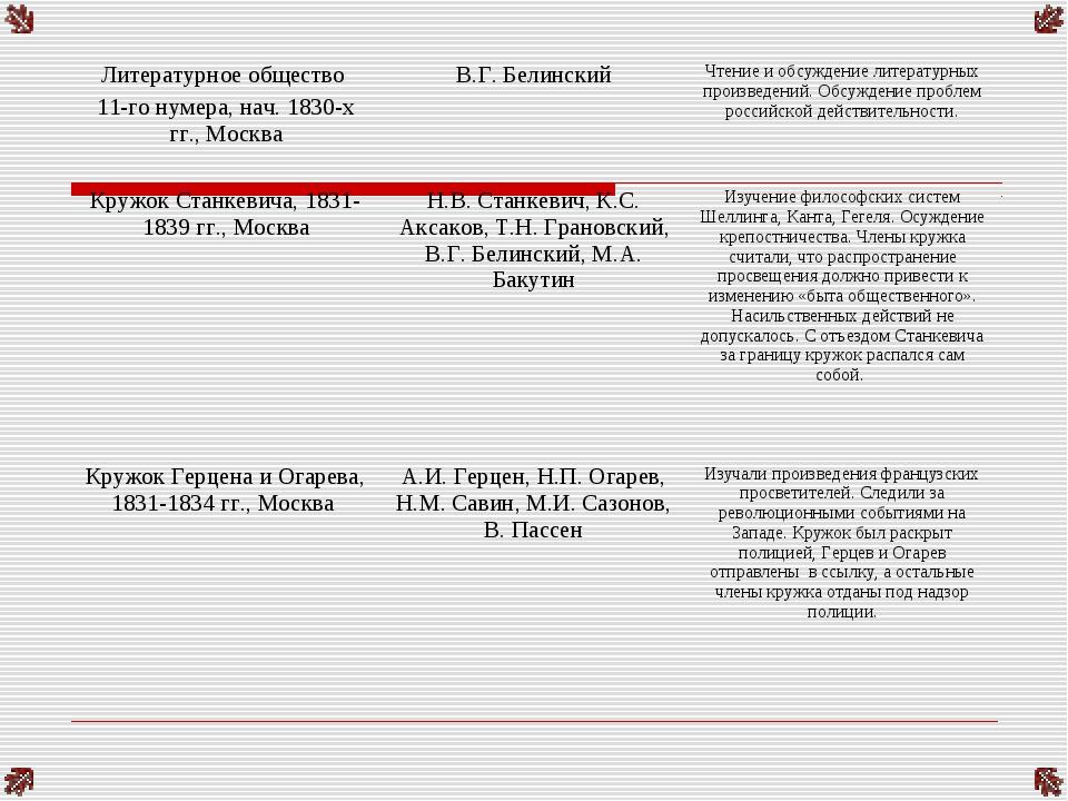 Литературное общество 11-го нумера, нач. 1830-х гг., МоскваВ.Г. БелинскийЧт...