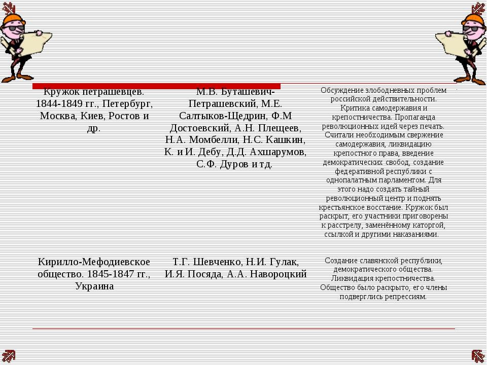Кружок петрашевцев. 1844-1849 гг., Петербург, Москва, Киев, Ростов и др.М.В....