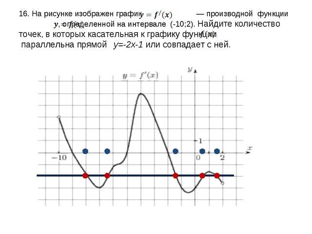 16. На рисунке изображен график  — производной функции  , определенной на...