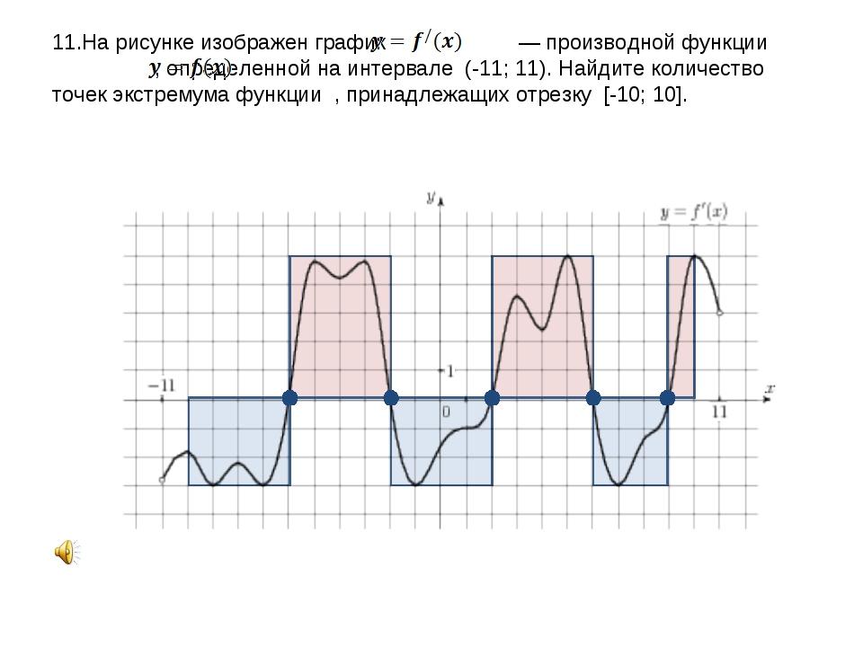 11.На рисунке изображен график — производной функции , определенной на инт...