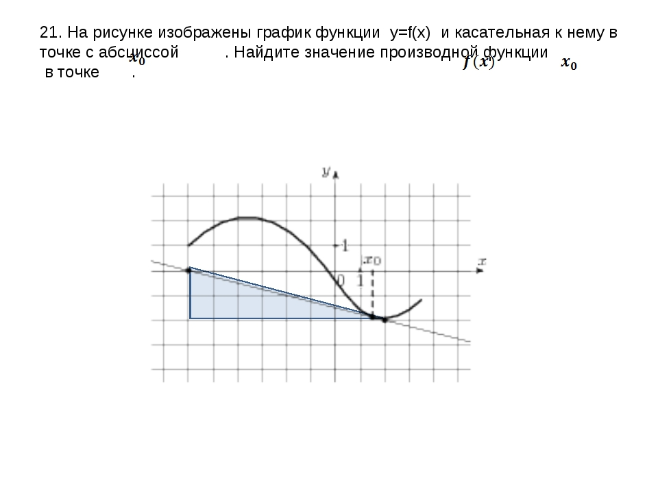 21. На рисунке изображены график функции y=f(x) и касательная к нему в точке...