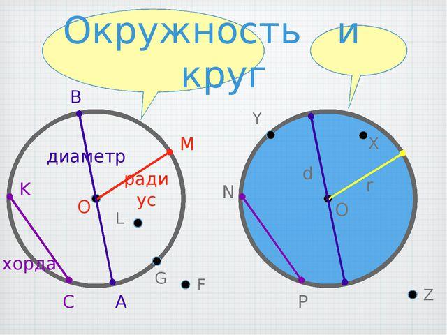 Окружность и круг э?90 d r O M O радиус диаметр хорда