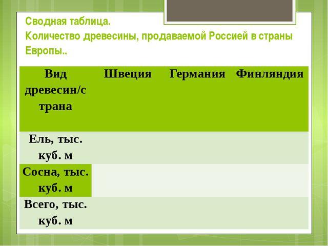 Сводная таблица. Количество древесины, продаваемой Россией в страны Европы.....