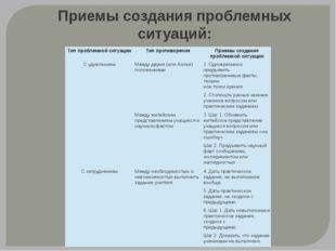 Приемы создания проблемных ситуаций: Тип проблемной ситуации Тип противоречия