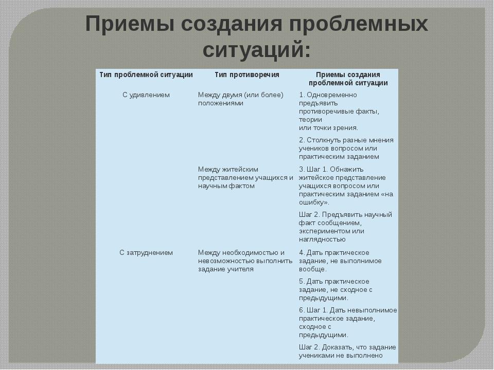 Приемы создания проблемных ситуаций: Тип проблемной ситуации Тип противоречия...