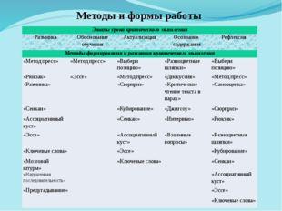 Методы и формы работы Этапы урока критического мышления Разминка Обоснование