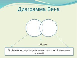 Диаграмма Вена Особенности, характерные только для этих объектов или понятий