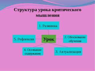 Структура урока критического мышления Урок 2. Обоснование обучения 3. Актуали