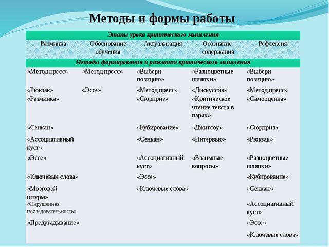 Методы и формы работы Этапы урока критического мышления Разминка Обоснование...