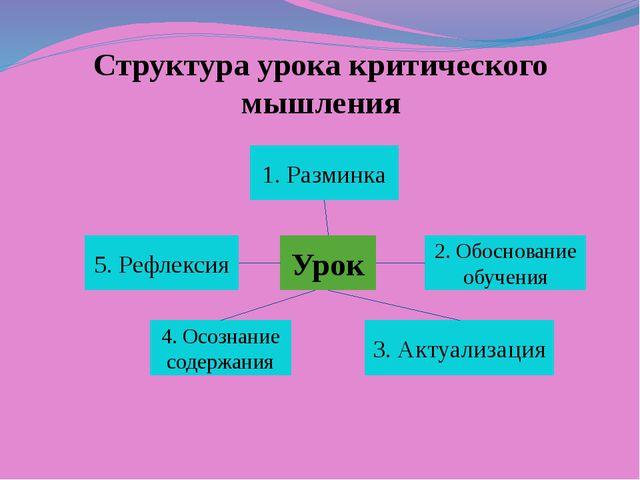 Структура урока критического мышления Урок 2. Обоснование обучения 3. Актуали...